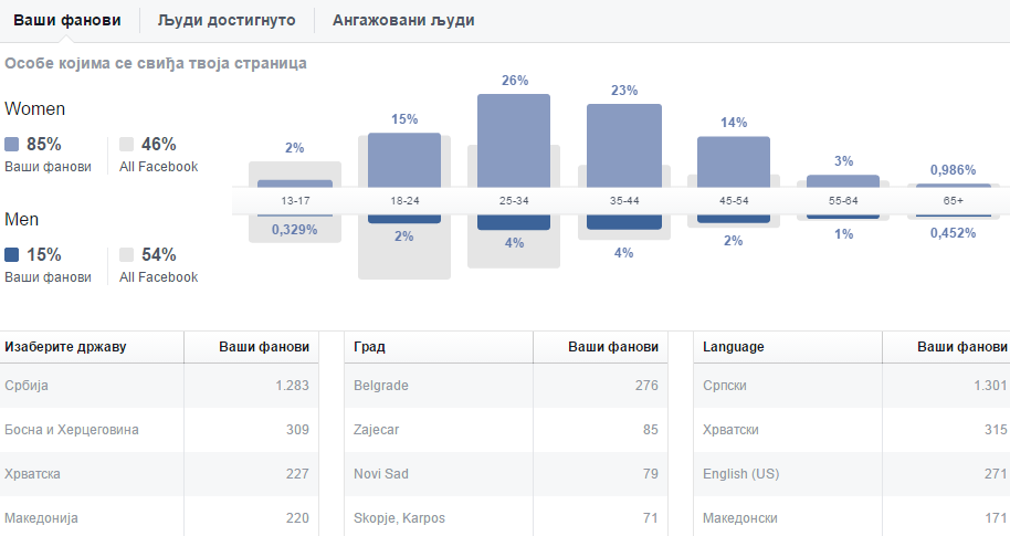 fb-statistika-sept-nov-2014